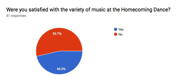 Music Choice at Homecoming